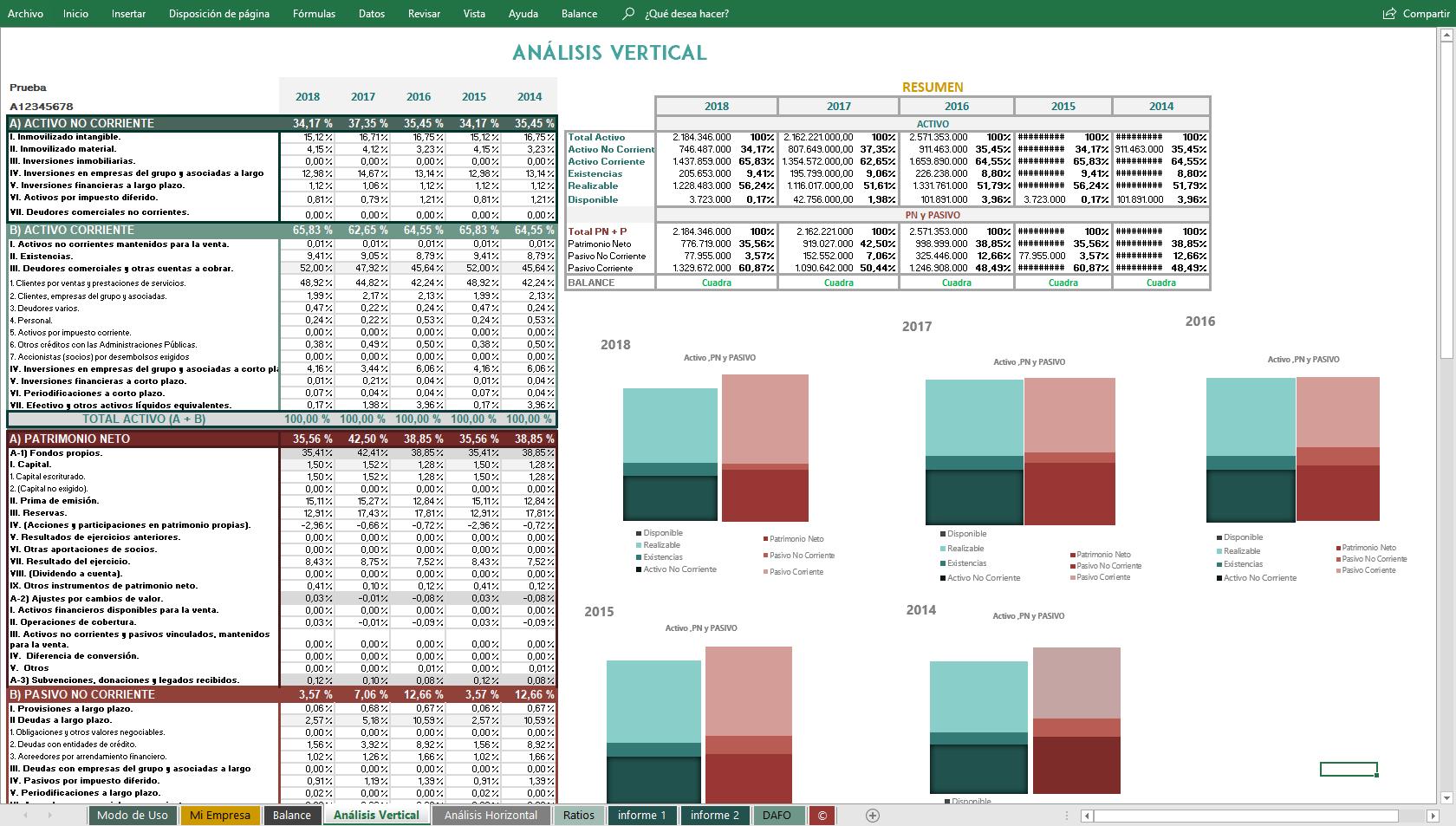 Análisis vertical del estado financiero